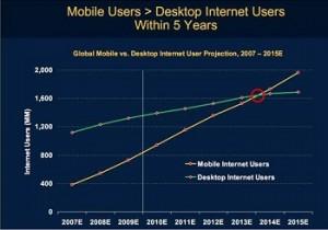 Mobile vs Desktop Users